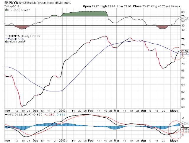 nyse bullish percent chart