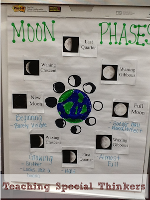 We went over the moon phases once more through this anchor chart in ...