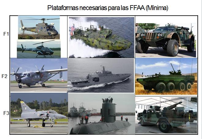 Equipamiento básico para las FFAA
