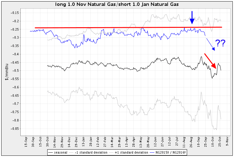 Trading Natural Gas futures seasonal spread