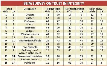 Kajian Profesion yang Paling Dipercayai di Malaysia
