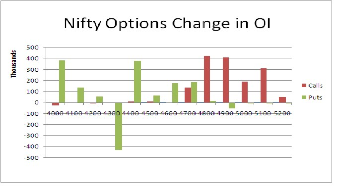 Oi in options trading