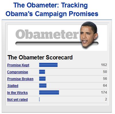 Obameter