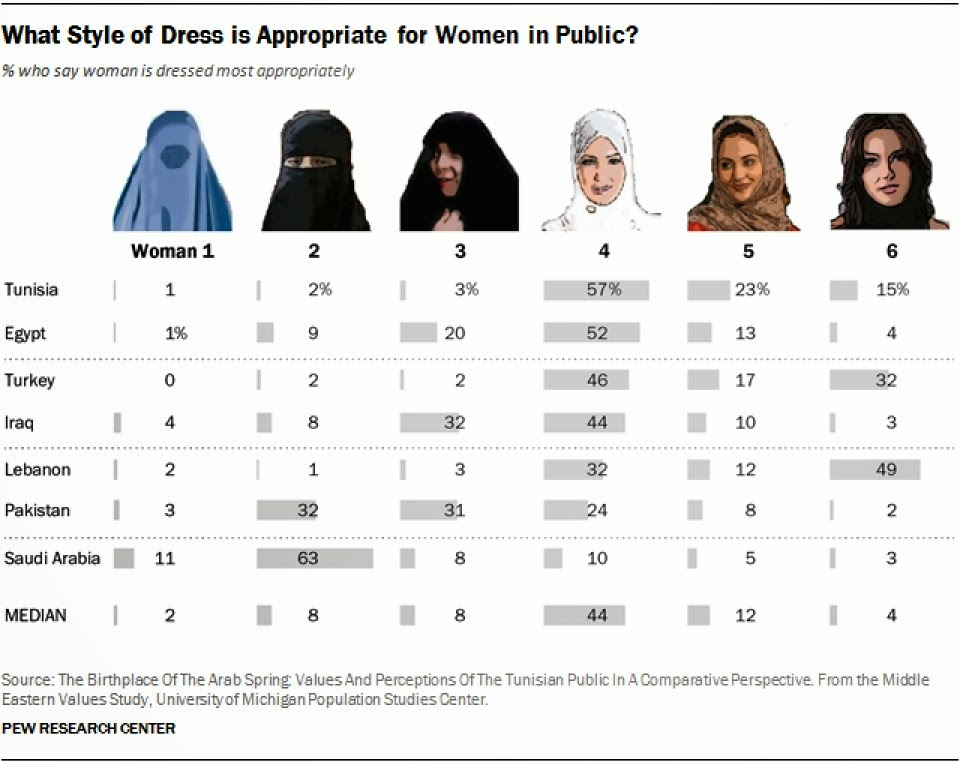 Elegant  Muslim Dress Code For Women And All Revolving Around Protecting Women