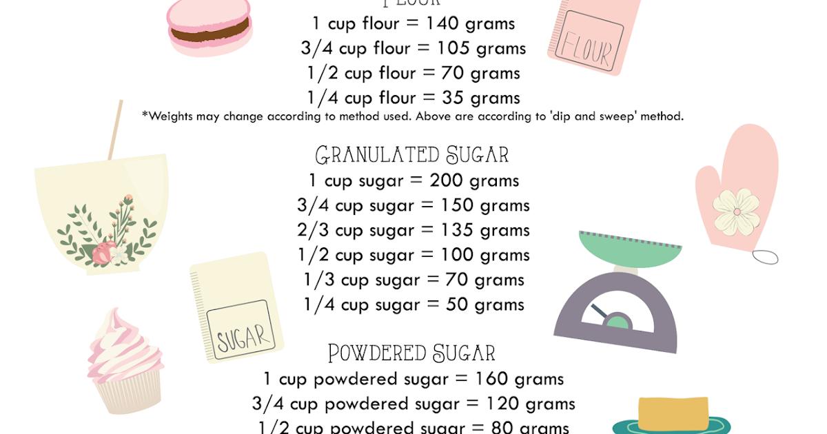 recipe: 1 cup granulated sugar to powdered sugar [18]