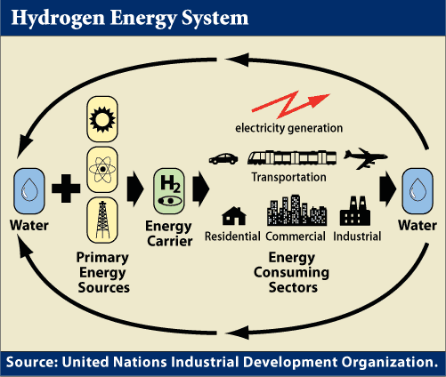 How Does Hydrogen Power Work?