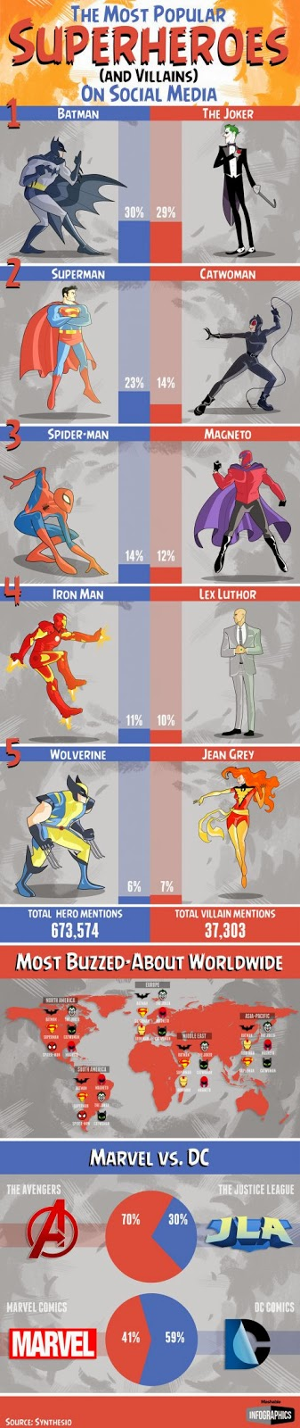 Superhero mana yang paling eksis di jejaring sosial