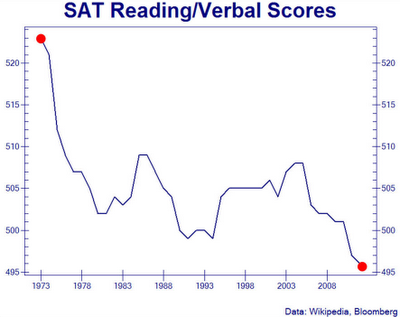 Gov Edumacation: Verbal SAT Scores Set New Record Low - chart