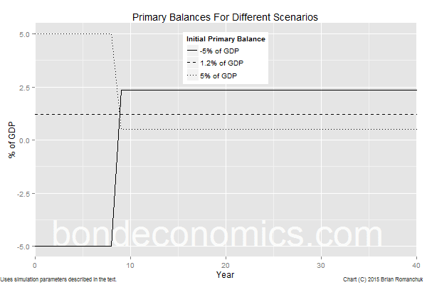 Chart: Primary Balances For Scenarios