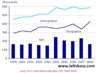 IELTS Line Graph