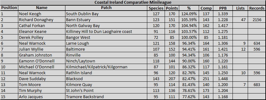 2016 Coastal Ireland Comparative Table
