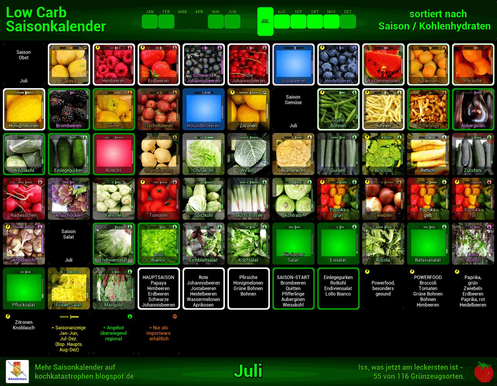 honigmelone abnehmen