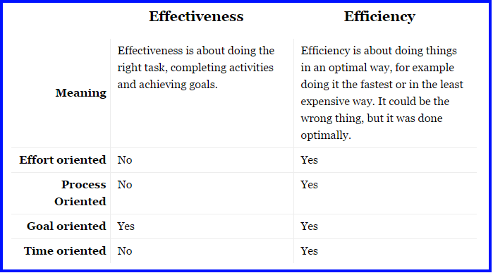 explain the difference between efficiency and effectiveness The difference between efficient and effective is that efficiency refers to how well you do something, whereas effectiveness refers to how useful it is upvote ( 3 ) downvote reply (2) report.