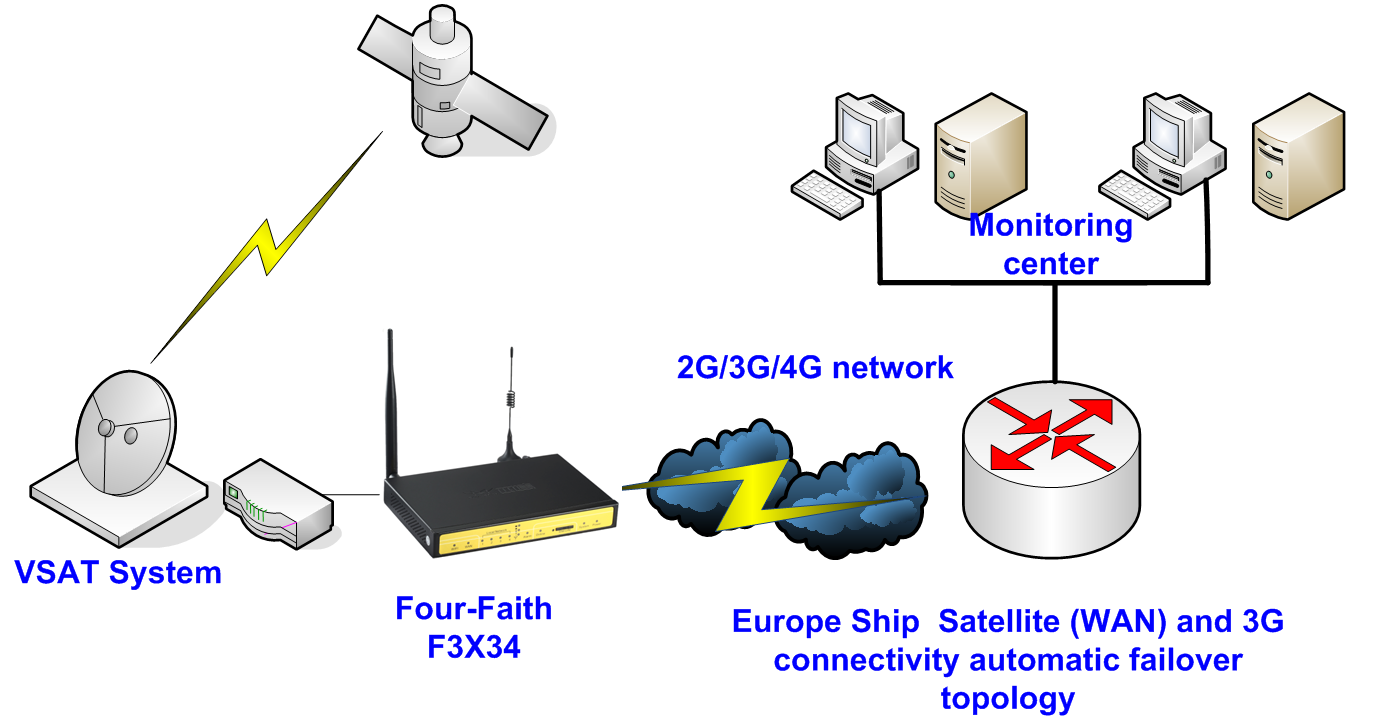 M2m Four Faith 3g Network Diagram Networking Of The System