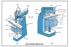 depenisi mesin frais milling machine mesin frais milling machine ...