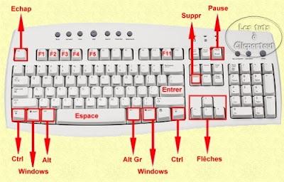 les touche rapides du clavier les raccourcis hi tech. Black Bedroom Furniture Sets. Home Design Ideas