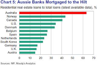 Australian+Banks+Residential+Loan+Exposure.png