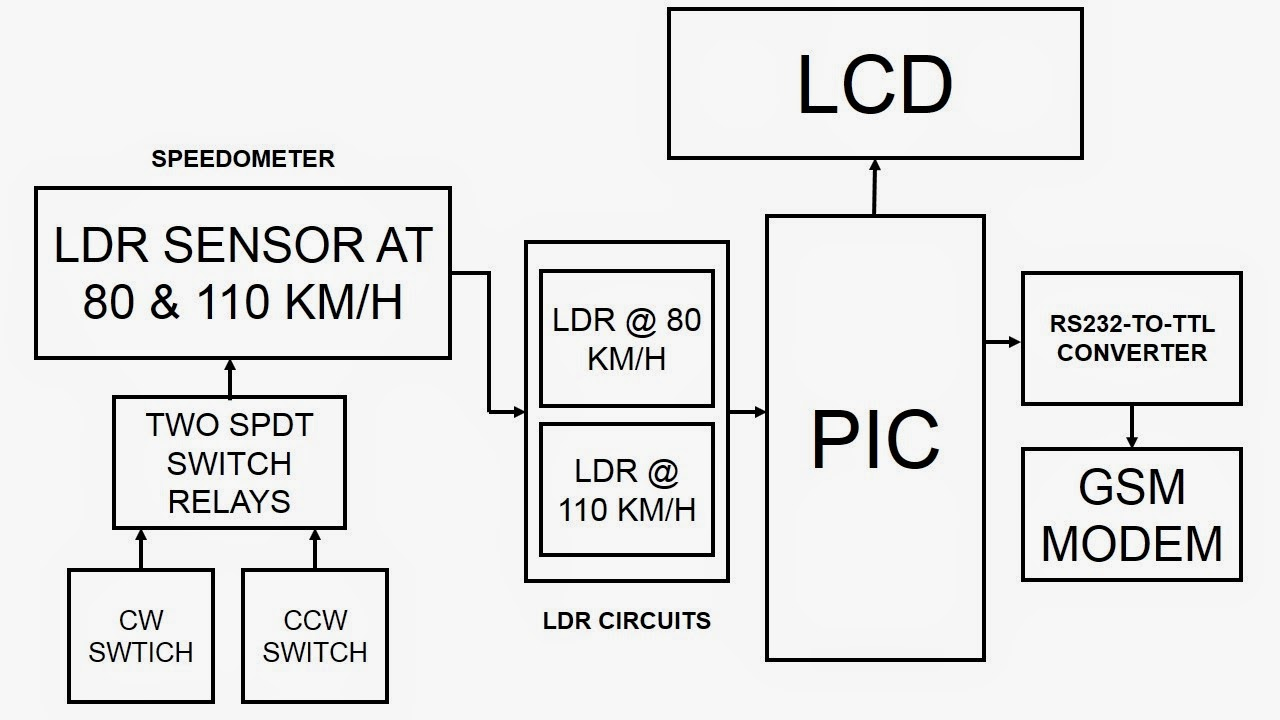 Fyp Gsm Based Speed Monitoring And Detection 2014 Ldr Project However By Referring The Block Diagram Of This It Will Makes Creating Overall Circuits Clearer