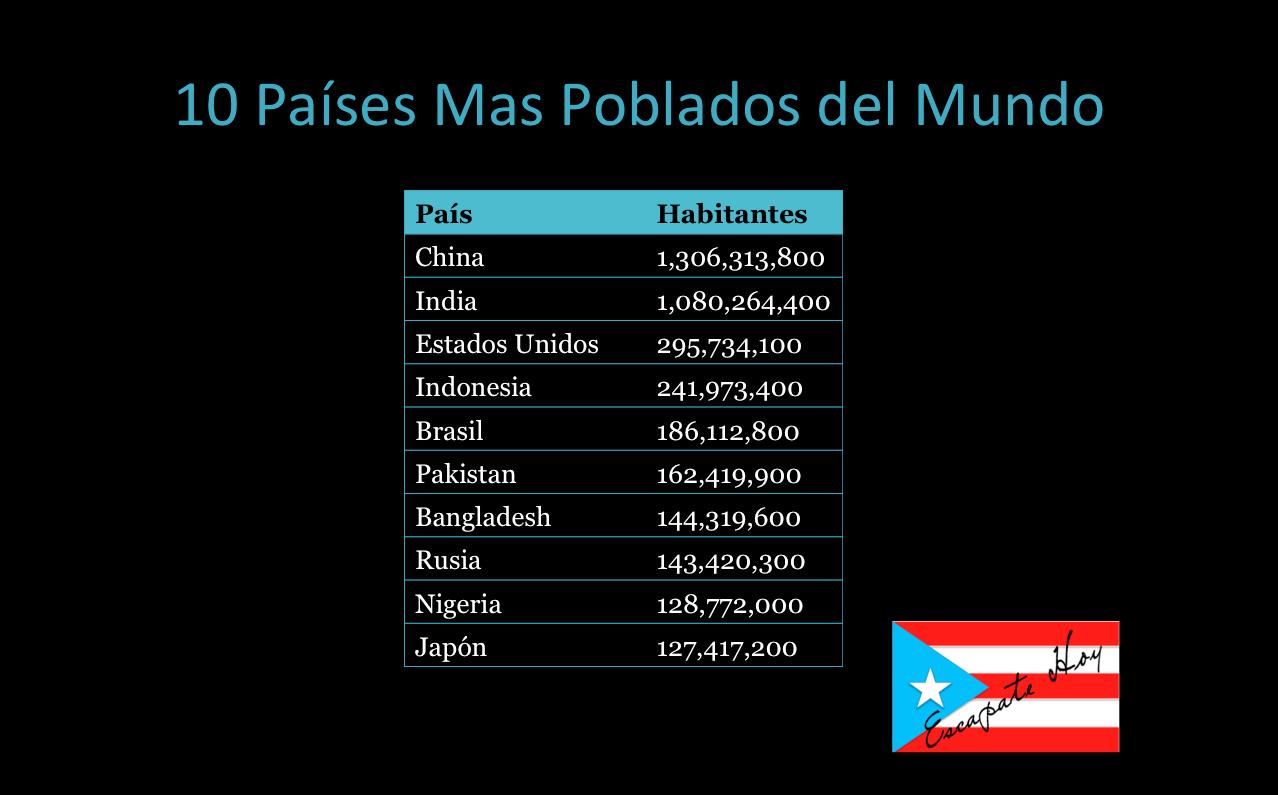 Conoce los 10 pa ses mas y menos poblados del mundo - Mas y mas curriculum ...