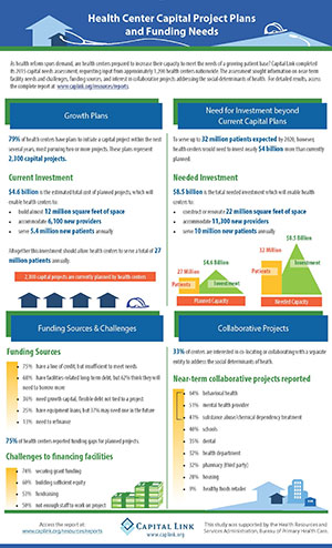 http://www.caplink.org/images/stories/Resources/reports/Infographic.2015.Capital.Plans.and.Needs.of.Health.Centers.pdf