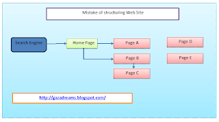 Crawlable link Structure