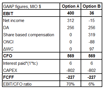 Company stock options tax rate