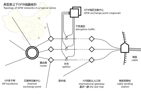 典型意义下GFW线路拓扑