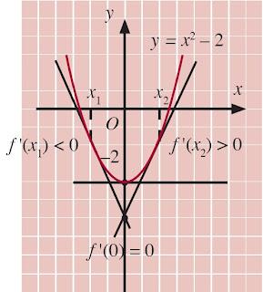 grafik y = f(x) = x2 – 2