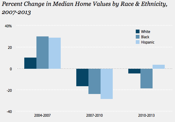 The Relationship Between Race, Ethnicity and the Housing Market Recovery