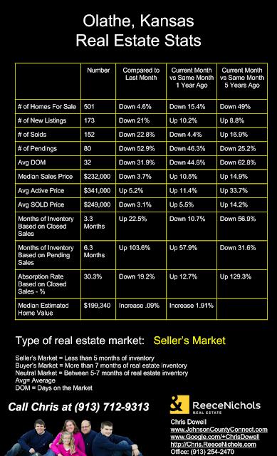 Olathe real estate, Olathe KS real estate, Olathe Kansas real estate
