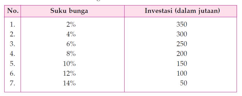Pengertian Faktor-Faktor Yang Mempengaruhi Investasi Beserta Kufvanya.