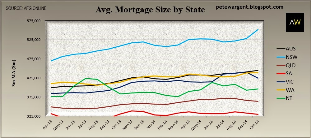 Avg mortgage size by state