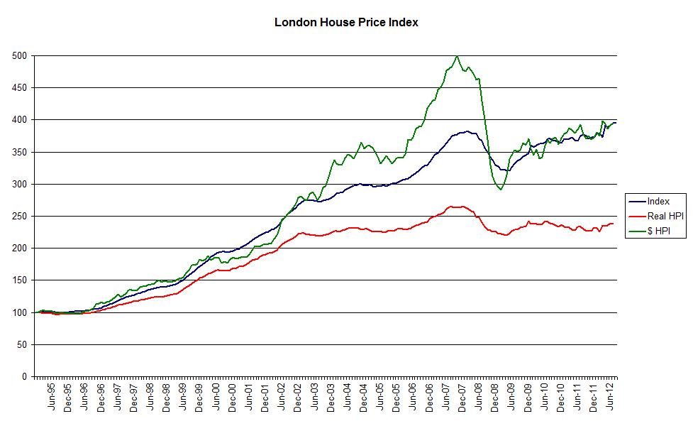 Property Prices In Sw
