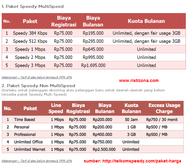 Tarif Harga Paket Speedy Terbaru