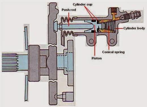 d. Silinder Pembebas Kopling