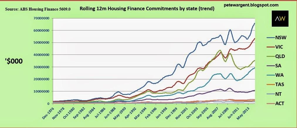 rolling 12m housing finance