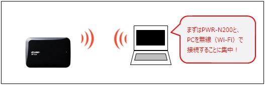 「PWR-N200」と「PC」を無線LANで接続