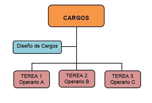 diseños de cargos y tareas-teoría de la administración cientifica
