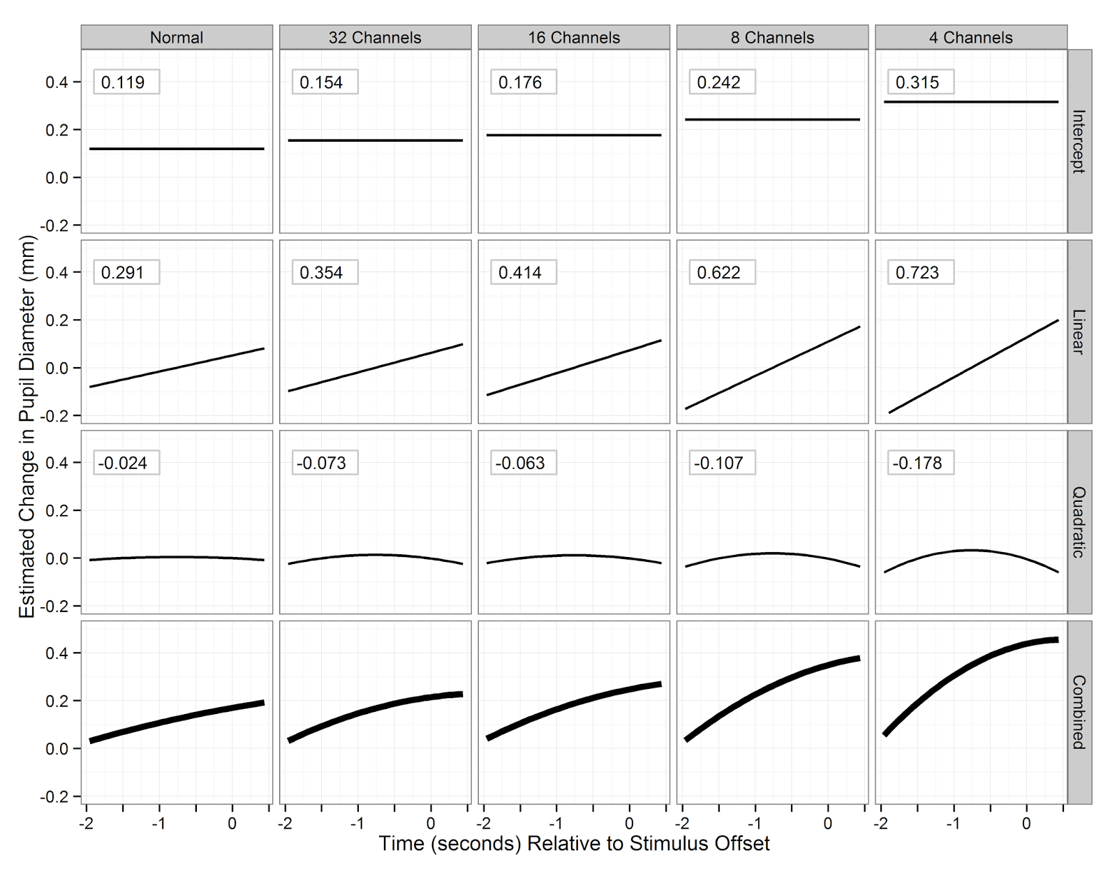 The Objective Of This Plot Is To Let The Reader Directlypare The Ponents Of Each Condition's Curve Side By Side The Model Coefficients  For Each