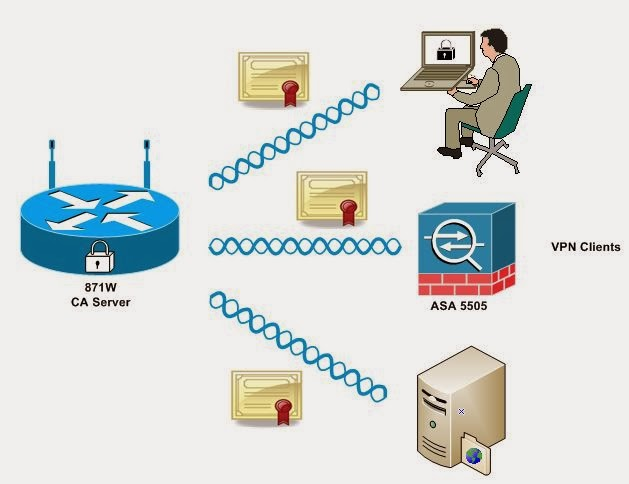My Network Lab  Configure 871w For Certificate Authority