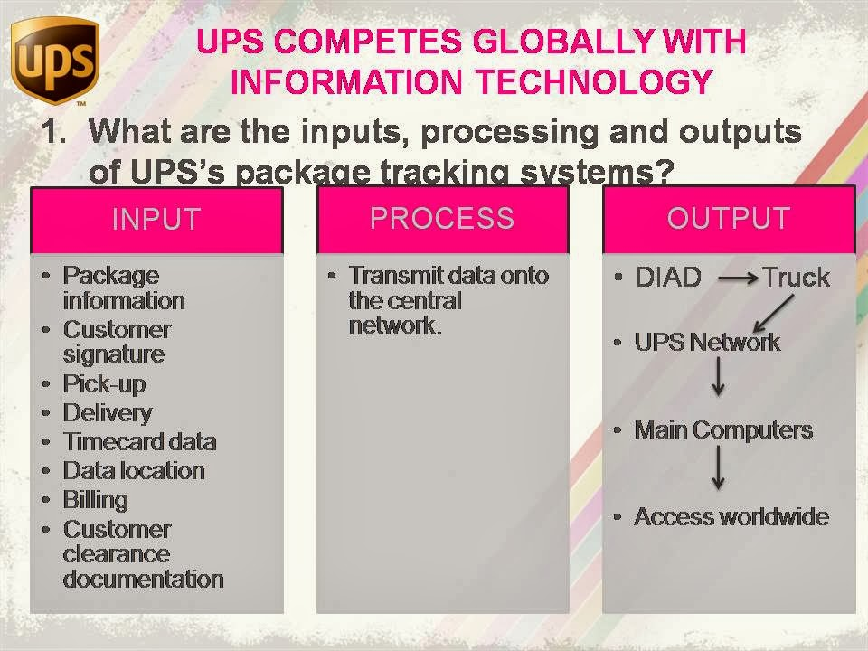 technology ups competes globally with information technology Information technology is also creating many new interrelationships among businesses, expanding the scope of industries in which a company must compete to achieve competitive advantage.