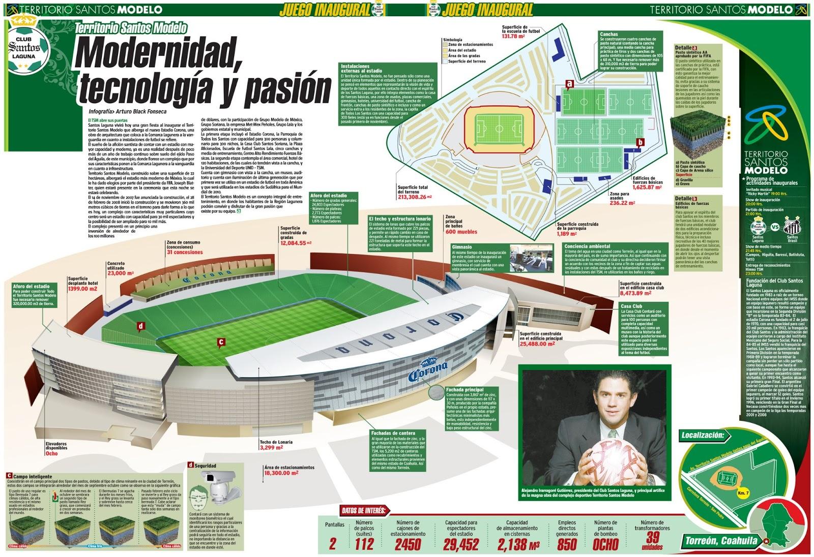 ANOTANDO FÚTBOL *: SANTOS LAGUNA * PARTE 1 Felipe Calderon