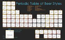 Tabla periódica de las cervezas
