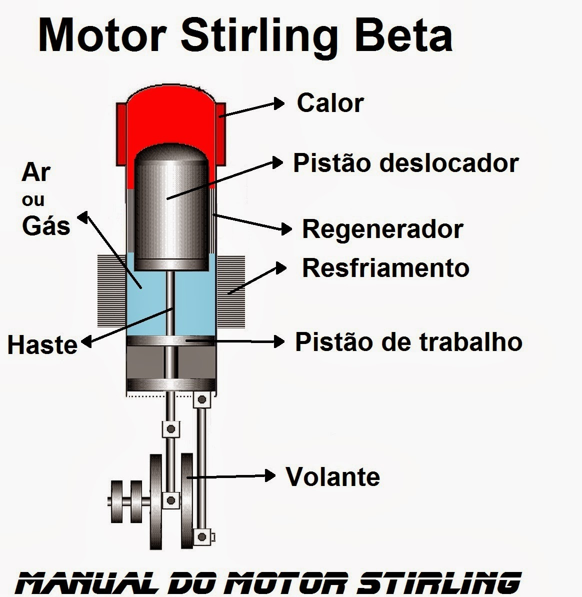 Manual do motor Stirling, Motor Stirling Beta