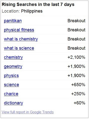 Educ words dominate Google Trends Philippines june 2013