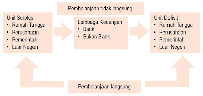 Bagan Fungsi Intermediasi Bank