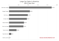U.S. 2012 year end large car sales chart