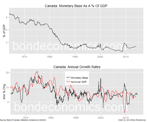 Chart: Canadian Monetary Base And GDP