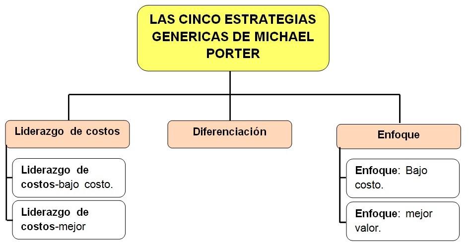 Aportes de michael porter administracion for W de porter ortopedia