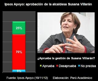 encuesta-aprobacion-SusanaVillaran